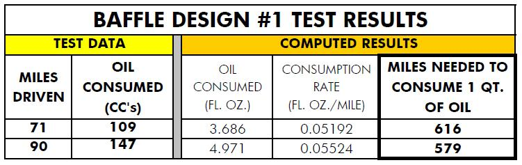 PCV Baffle Design #1 Test Results